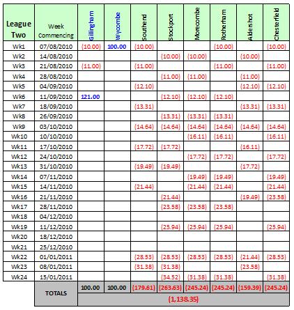 roulette gewinn tabelle