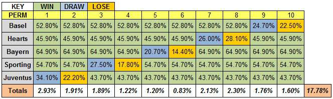 Table showing the 10 possible permutations of results involving four favourites winning and the permutation probabilities for four 2012 domestic European cup finals, and the 2012 Champions League final