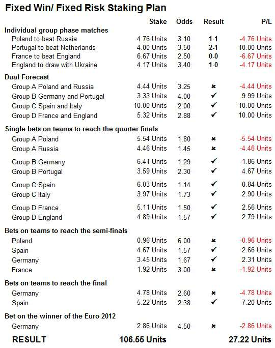 Euro 2012 Simulation: Staking Plan Fixed Win / Fixed Risk