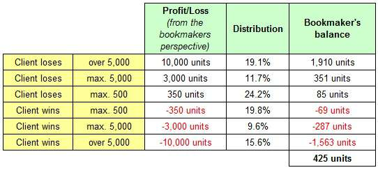 Estimated Profit/Loss of bookmakers