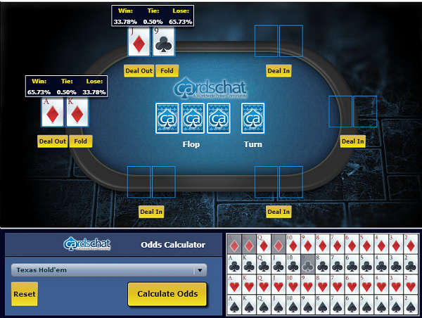 Poker odds calculator: Big Slick