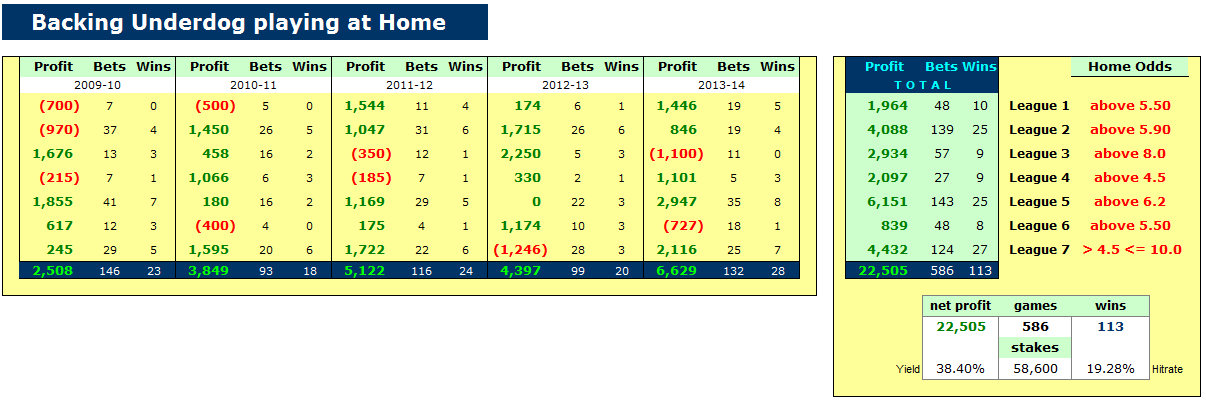 How to compile a winning portfolio for 1x2 football betting - Dutch jupiler league table ...