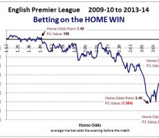 EPL 2009-14 - PL home odds inflection points