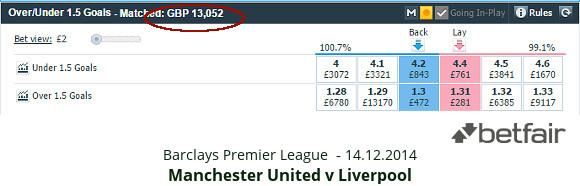 EPL - Man Utd v Liverpool - OU 1.5 odds 14.12.2014 - Betfair