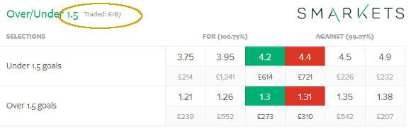EPL - Man Utd v Liverpool - OU 1.5 odds 14.12.2014 - Smarkets