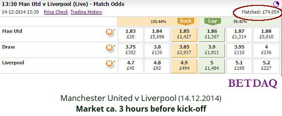 EPL - Man Utd v Liverpool - match odds 14.12.2014 - Betdaq