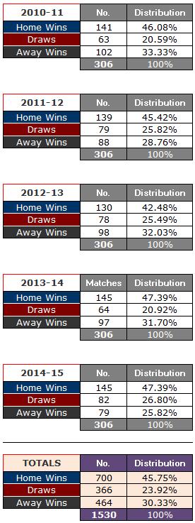 German Bundesliga - 1x2 Verteilung 2010-11 to 2014-15