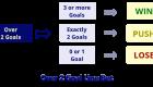Illustration: Over 2 Goal Line Bet