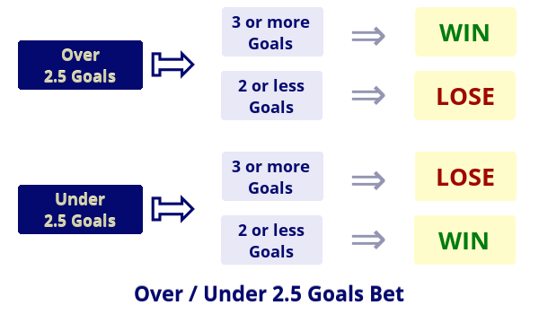 Betting on Over/Under 2.5 Goals - illustration