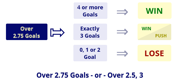 Illustration: Over 2.25 Goals / Over 2.5, 3 Goals