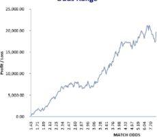 300x300 Illustration: 2016-17 Winter League Profit Curve