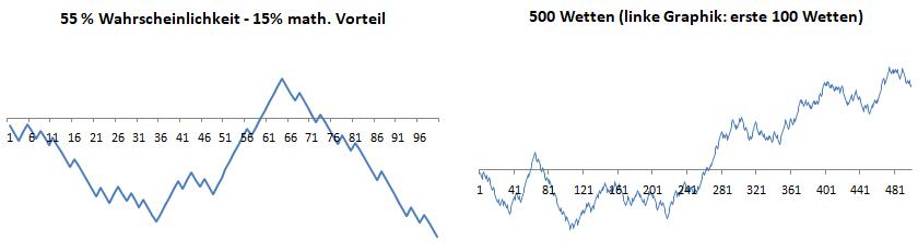 Visualisierung 55% Wahrscheinlichkeit - Gewinn+Verlust Serien