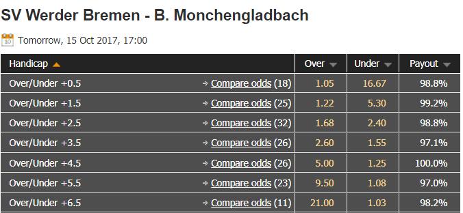 W Bremen vs M'gladbach - Oddsportal - 2017.10.14 - höchste Wettquoten am Tag vor Anpfiff