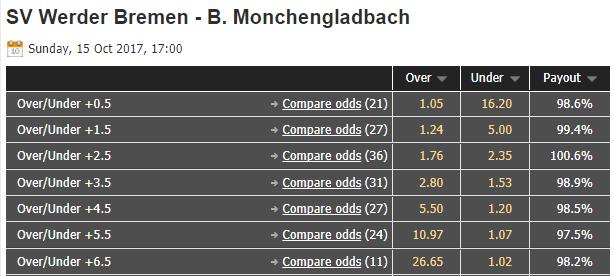 W Bremen vs M'gladbach - Oddsportal - 2017.10.15 - Über/Unter Wettquoten vor Anpfiff