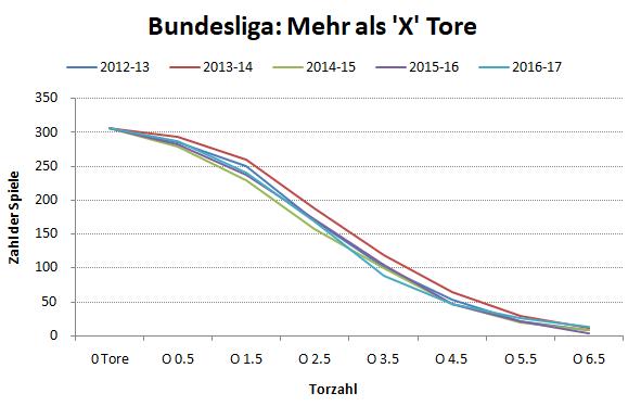 Gesamte Bundesliga - Zahl der Over Tore pro Jahr