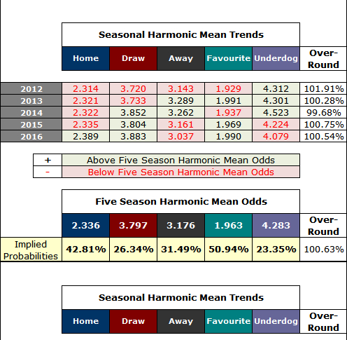 HDAFU Table Data Tab: Seasonal Harmonic Mean Trends
