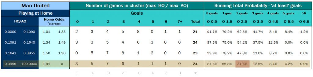 Man Utd Home - Over 'X' Goals Cluster Table 2012-2017 - Over 2.5 Goals Highlighted