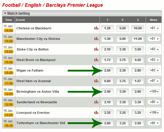 Table showing English Premier League System X1 Selections