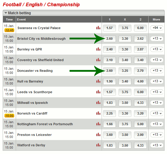 Table showing English Championship System X1 Selections