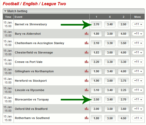 Table showing English League Two System X1 Selections