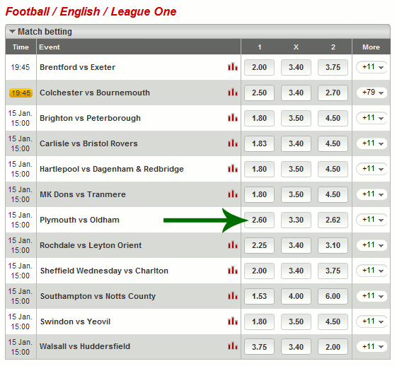 Table showing English League One System X1 Selections