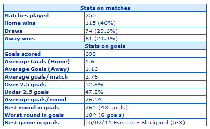 English Premier League Results & Goal Distribution Statistics for 2010-2011 up to 13.2.2011