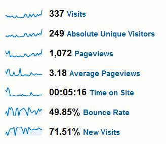 Google Analytics Screenshot showing site statistics during January 2011