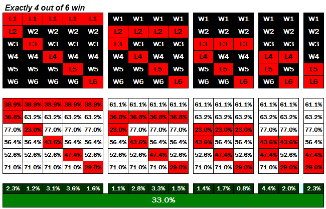 Football Betting - Permutation 4 From 6 Selections Win - Probability Calculation