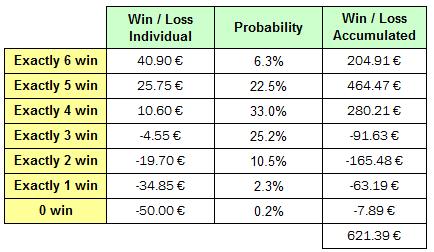Football Betting Portfolio Profit Calculation