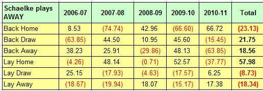 German Bundesliga Betting - Schalke Away Games 2006-2011