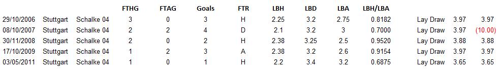 German Bundesliga Betting - Stuttgart vs. Schalke Historical Results