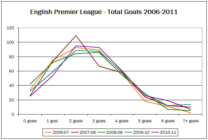 Line graph showing goal distribution in the EPL - five seasons 2006-2011