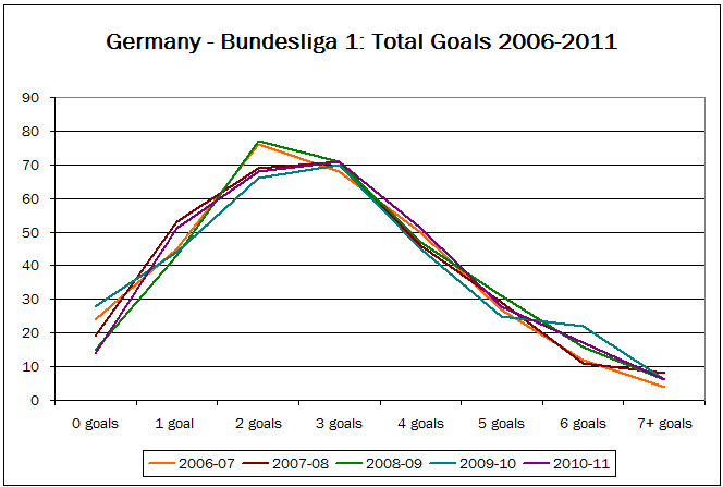 Line graph showing goal distribution in the German Bundesliga 1 - five seasons 2006-2011