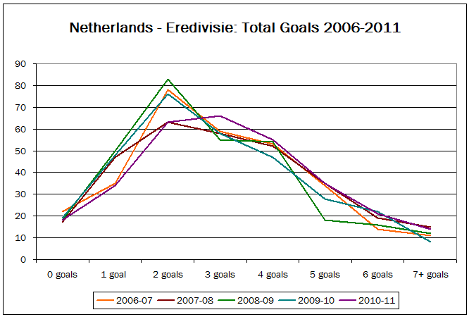 Line graph showing goal distribution in the Dutch Eredivisie - five seasons 2006-2011
