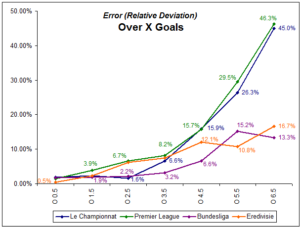 Line graph showing relative deviations for all four featured leagues in over 'X' goals - five seasons 2006-2011