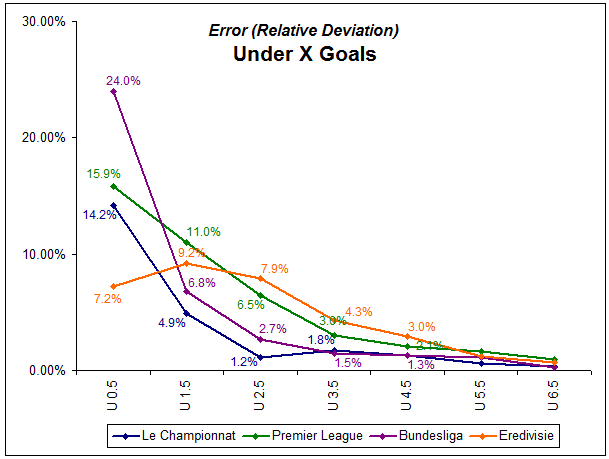 Line graph showing relative deviations for all four featured leagues in under 'X' goals - five seasons 2006-2011