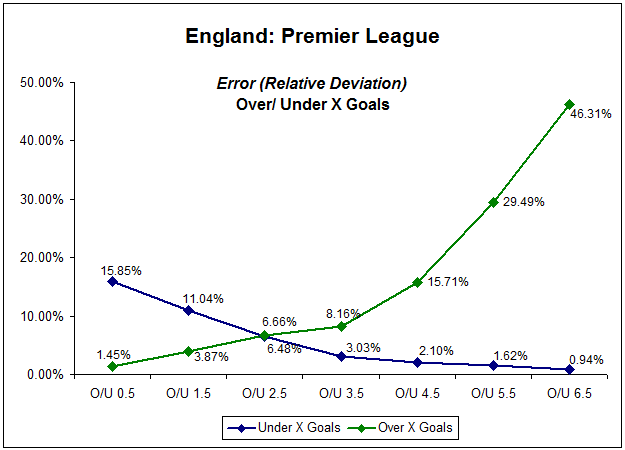 Line graph showing relative deviation of EPL over/under X goals market - five seasons 2006-2011