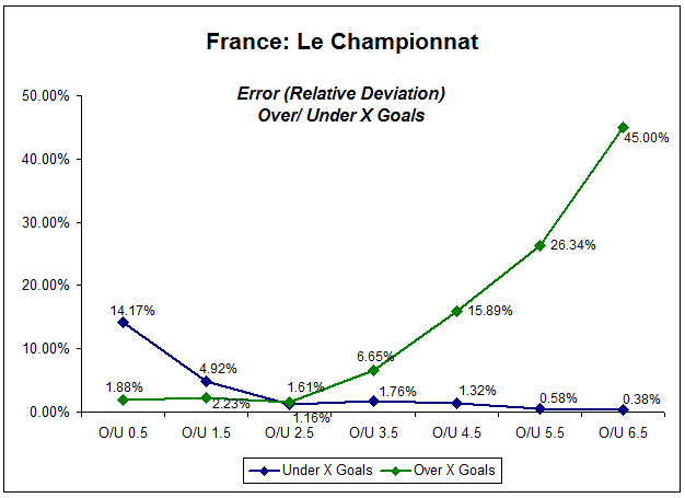 Line graph showing relative deviation of Ligue 1 over/under X goals market - five seasons 2006-2011