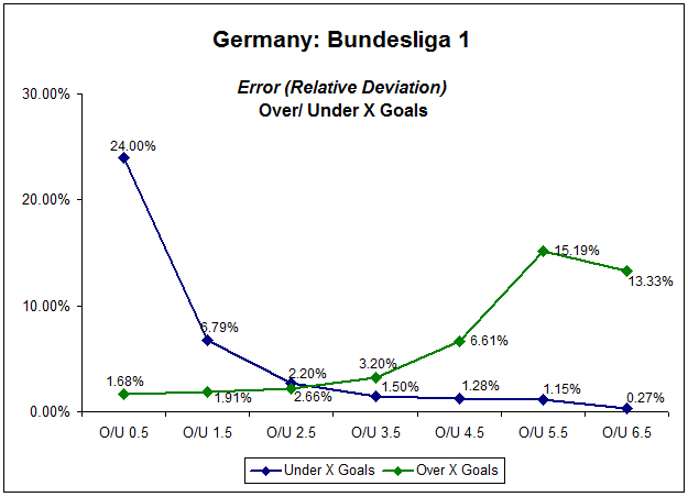 Line graph showing relative deviation of German Bundesliga 1 over/under X goals market - five seasons 2006-2011