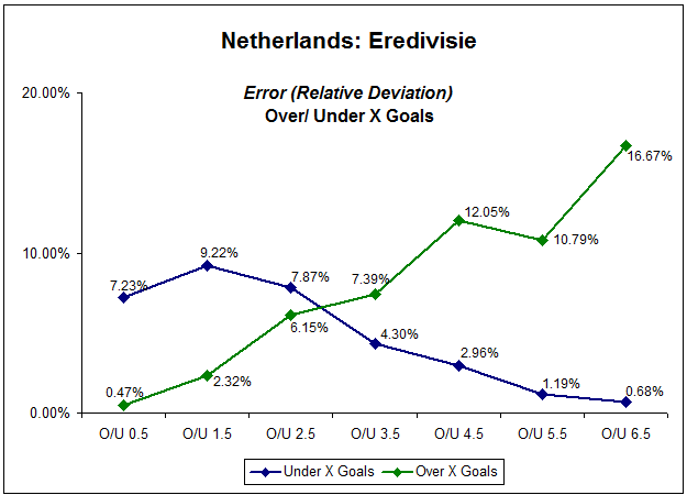 Line graph showing relative deviation of Dutch Eredivisie over/under X goals market - five seasons 2006-2011