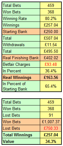 Screenshot showing the complete breakdown of the three month value betting expirement