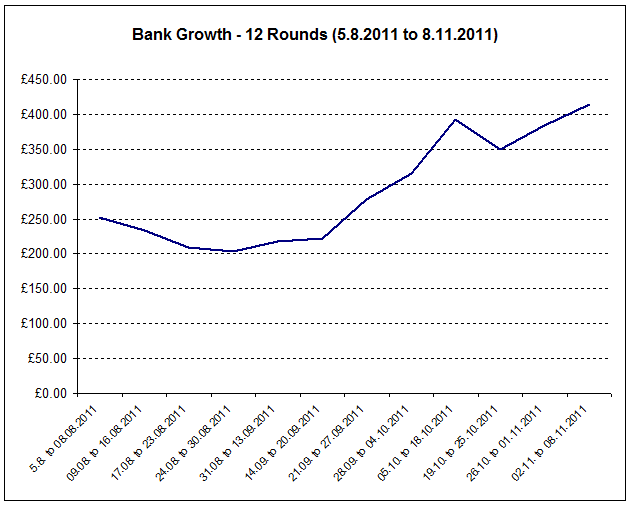 Graph showing bank growth over 12 rounds of matches from 05.08 to 08.11.2011