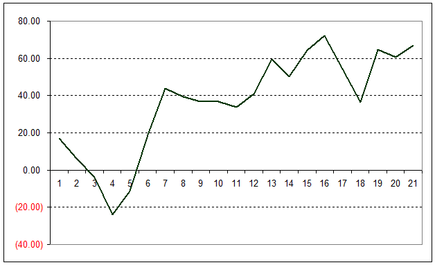 Line graph showing bank growth from 7th Dec 2011 to 29th February 2012