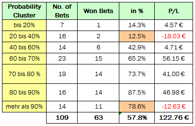 Table showing performance of all bets up to 31st March 2012 banded into probability cluster groups