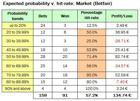 Table showing performance of all bets up to 30th April 2012 banded into probability cluster groups (per Betfair odds)