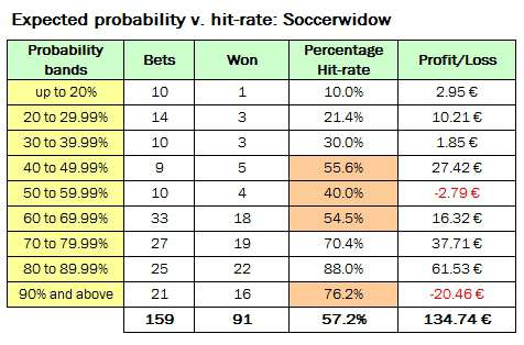 Table showing performance of all bets up to 30th April 2012 banded into probability cluster groups