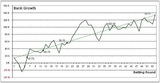 Line graph showing bank growth from 7th Dec 2011 to 30th April 2012