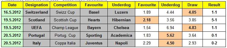 Table showing odds calculated by Soccerwidow, and the results of four 2012 European domestic cup final games from Switzerland, Scotland, Portugal, Italy, and the 2012 Champions League final
