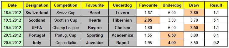 Table showing odds from the bookmaker Tipico, and the results of four 2012 European domestic cup final games from Switzerland, Scotland, Portugal, Italy, and the 2012 Champions League final