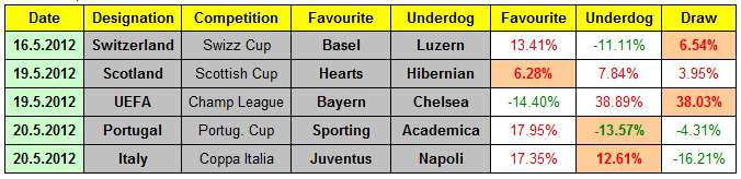 Table showing Tipico's overround, and thus the positive and negative 'value' for each 1x2 bet on the same four 2012 European domestic cup final games from Switzerland, Scotland, Portugal, Italy, and the 2012 Champions League final